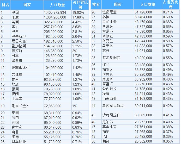 2024年印度人口将超中国,成为世界人口第一大国!